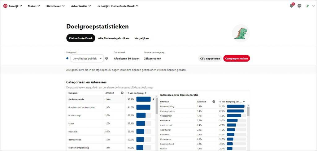 Pinterest-doelgroepstatistieken